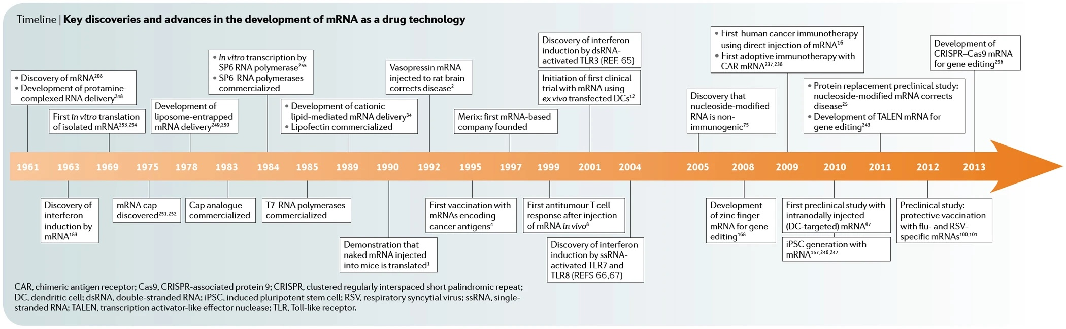 Meilensteine der Geschichte der mRNA (Impfstoffe) - Teil 2